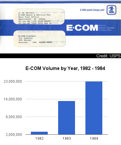 E-COM Mail Volume by Year
