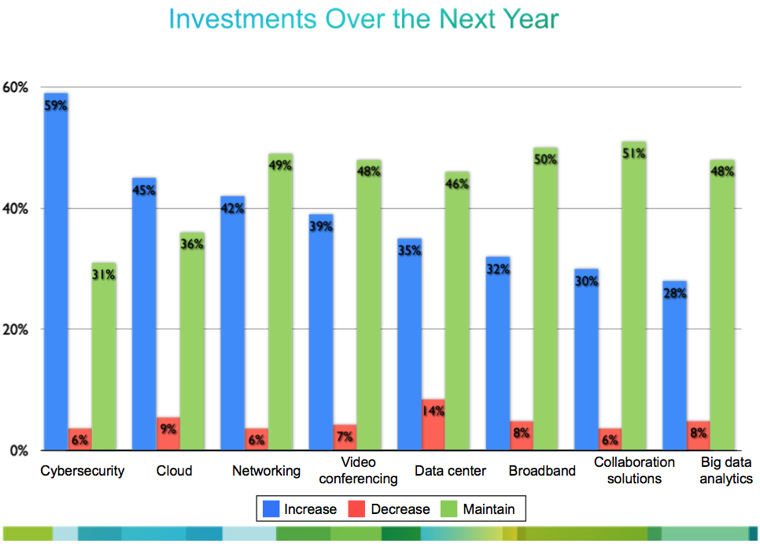 Federal IT Investment 2014