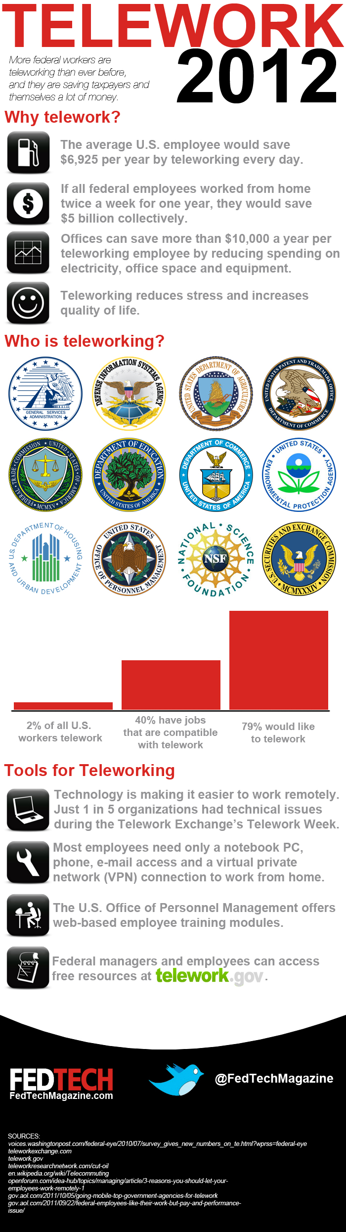 Federal Teleworking Infographic