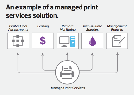 A Closer Look at Managed Print Services in the Government | FedTech