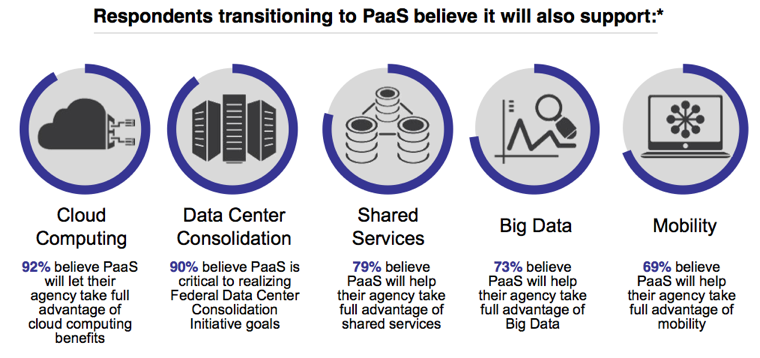 PaaS and the Big Five