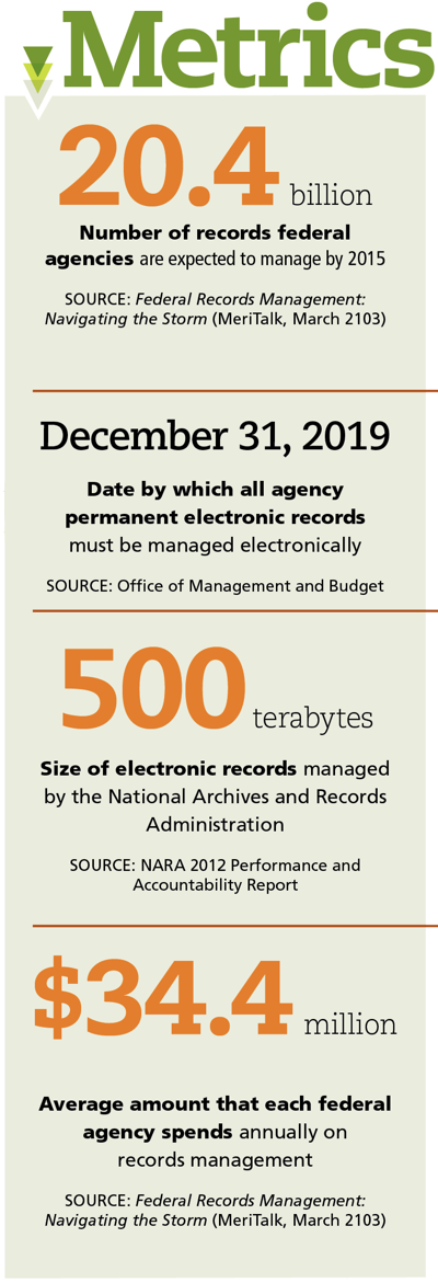 Records Management, Federal Government