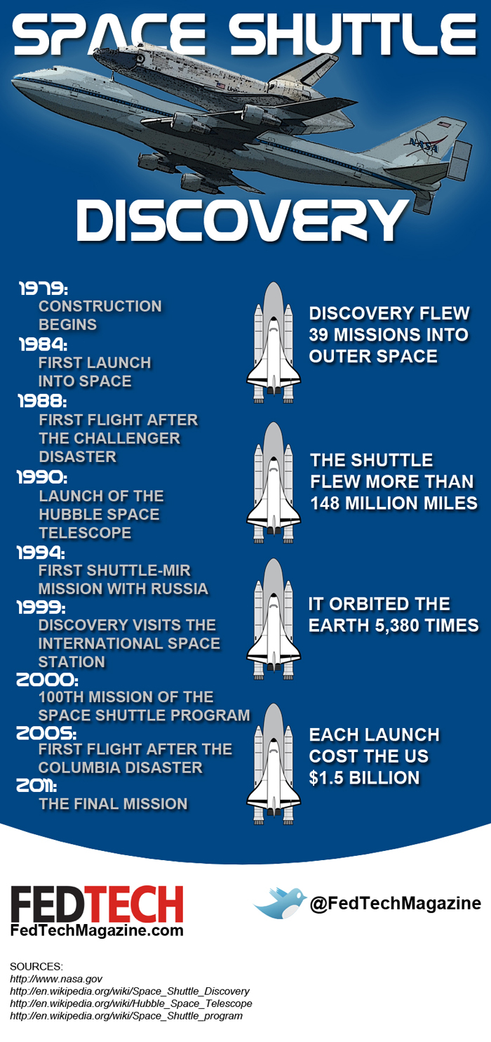 History of the Space Shuttle Discovery [Infographic] - FedTech