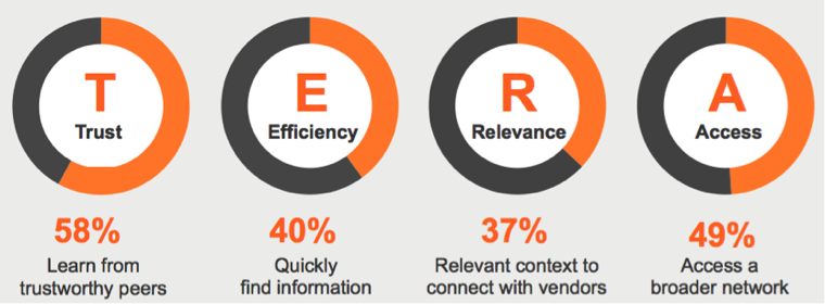 Trust, Efficiency, Relevance, Access