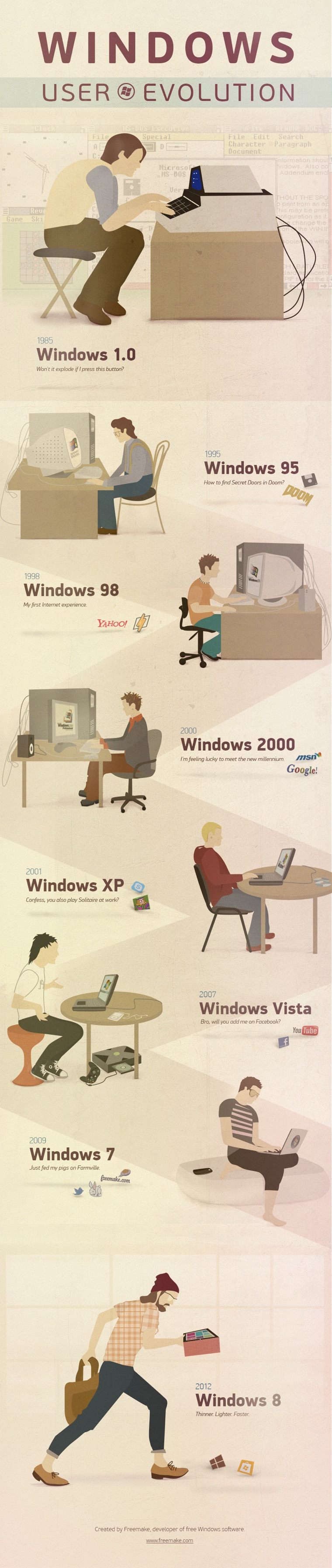 Evolution of Microsoft Windows