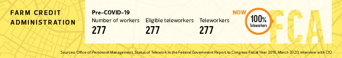 FCA telework data point