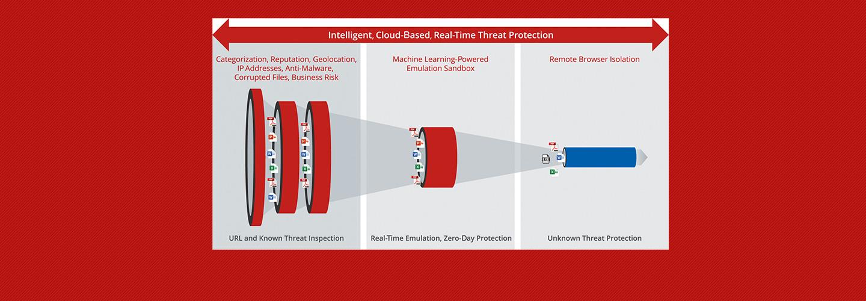 McAfee MVISION Unified Cloud Edge