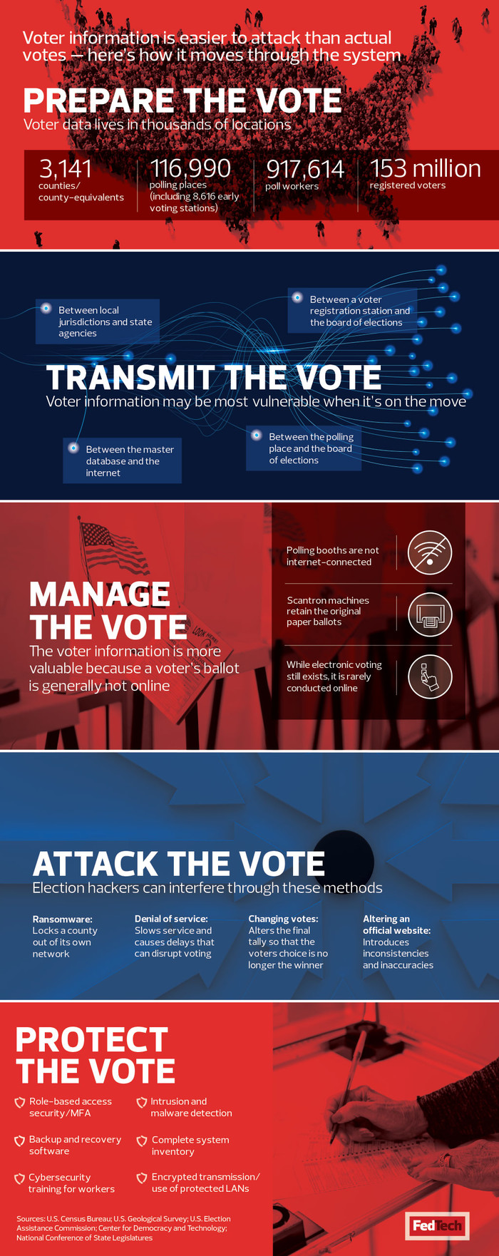 Election cybersecurity